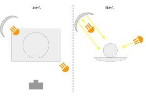 照明の解説12