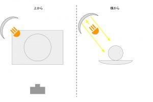 照明の解説9