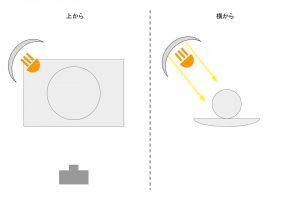 照明の解説10