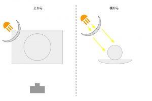 照明の解説18