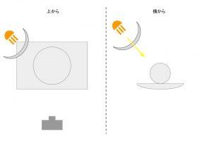 照明の解説7