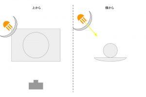 照明の解説8