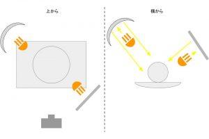 照明の解説13