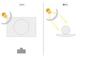 照明の解説17