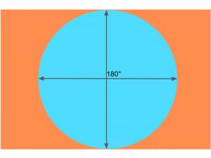 円周魚眼とセンサーの関係