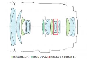 EF24-105mmF4L IS USMのレンズ構成図