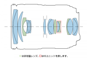 EF24-105mmF4L IS Ⅱ USMのレンズ構成図