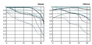 EF24-105mmF4L IS USM MTF曲線