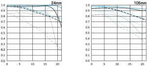 EF24-105mmF4L IS Ⅱ USM MTF曲線