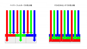 FOVEONセンサの色分離イメージ