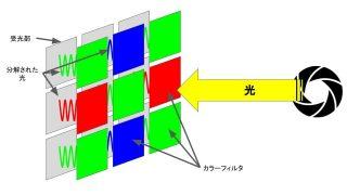 撮像素子の仕組み