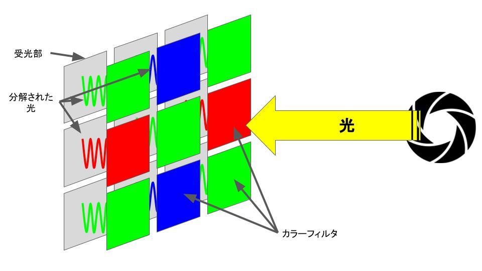 イメージセンサのイメージ