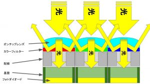 CMOSイメージセンサの構造