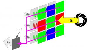 CCDイメージセンサの信号処理