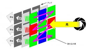 CMOSイメージセンサの信号処理