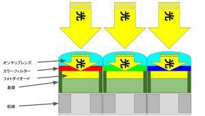 裏面照射型CMOSセンサの構造